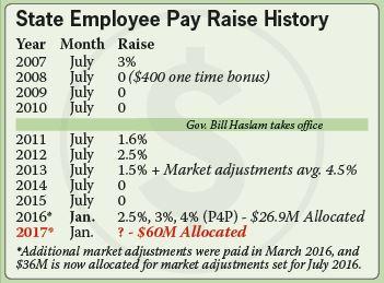 state employee raise history